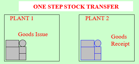 One step stock transfer