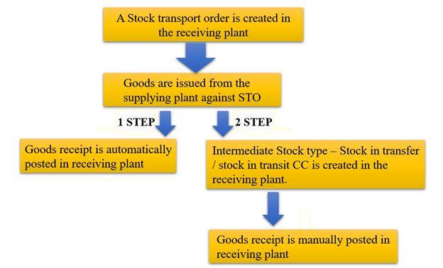 STOCK TRANSFER PROCESS