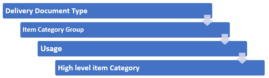 How is delivery item category determined