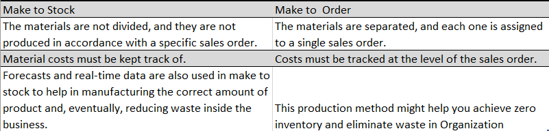 What is the difference between Make to stock & Make to Order in sap
